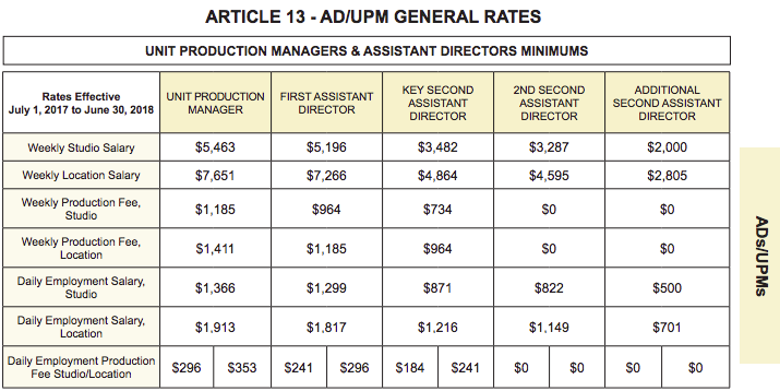 DGA - AD rates beyond film school